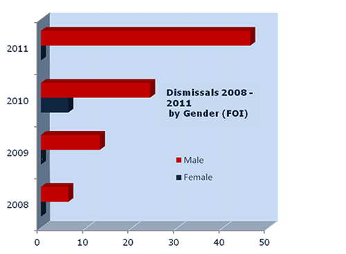 Dismissals from the police by gender 2008 2011 (FOI request E.Whalley