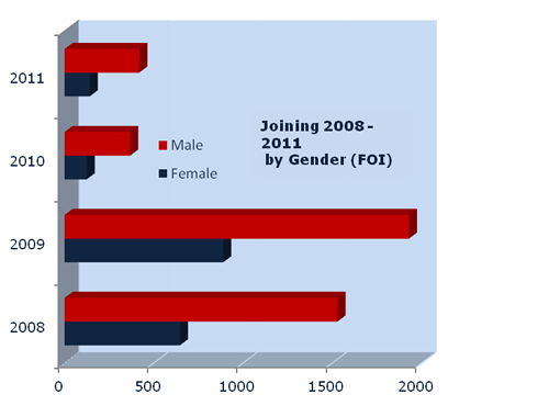 Joining the police force by gender (FOI inquiry by Eleanor Whalley)