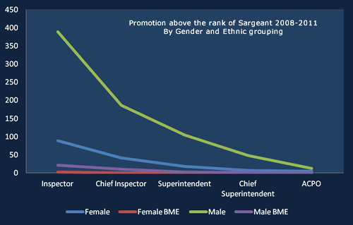 Police promotions above Sargeant by gender and ethnicity 2008 -2011