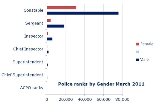 Gender in police ranks
