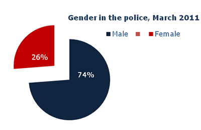 Police Service Strength Gender, England and Wales, March 2011